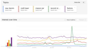 Search volume for five hipster terms via Google Trends
